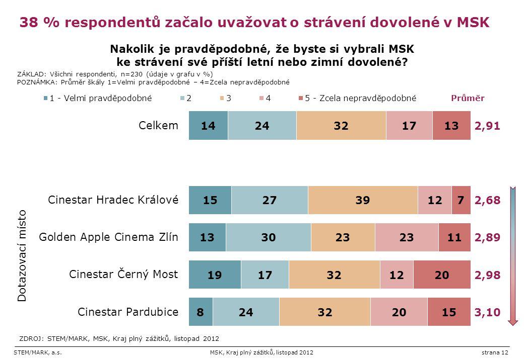 STEM/MARK, a.s.MSK, Kraj plný zážitků, listopad 2012strana 12 38 % respondentů začalo uvažovat o strávení dovolené v MSK