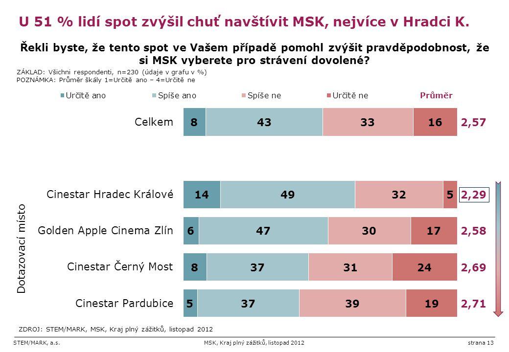 STEM/MARK, a.s.MSK, Kraj plný zážitků, listopad 2012strana 13 U 51 % lidí spot zvýšil chuť navštívit MSK, nejvíce v Hradci K.