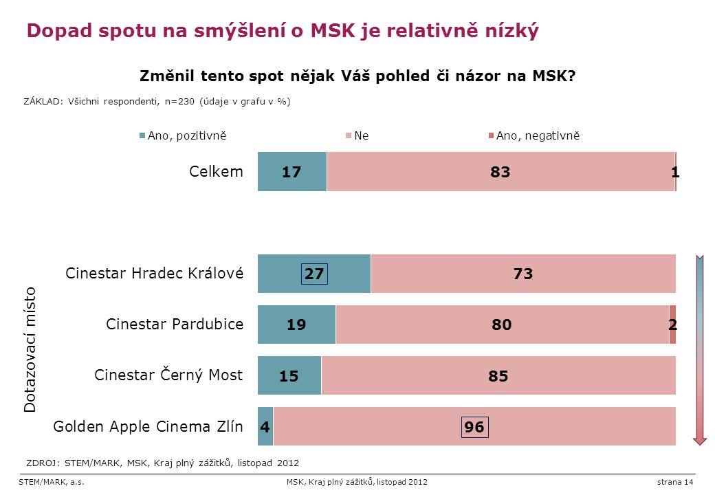 STEM/MARK, a.s.MSK, Kraj plný zážitků, listopad 2012strana 14 Dopad spotu na smýšlení o MSK je relativně nízký