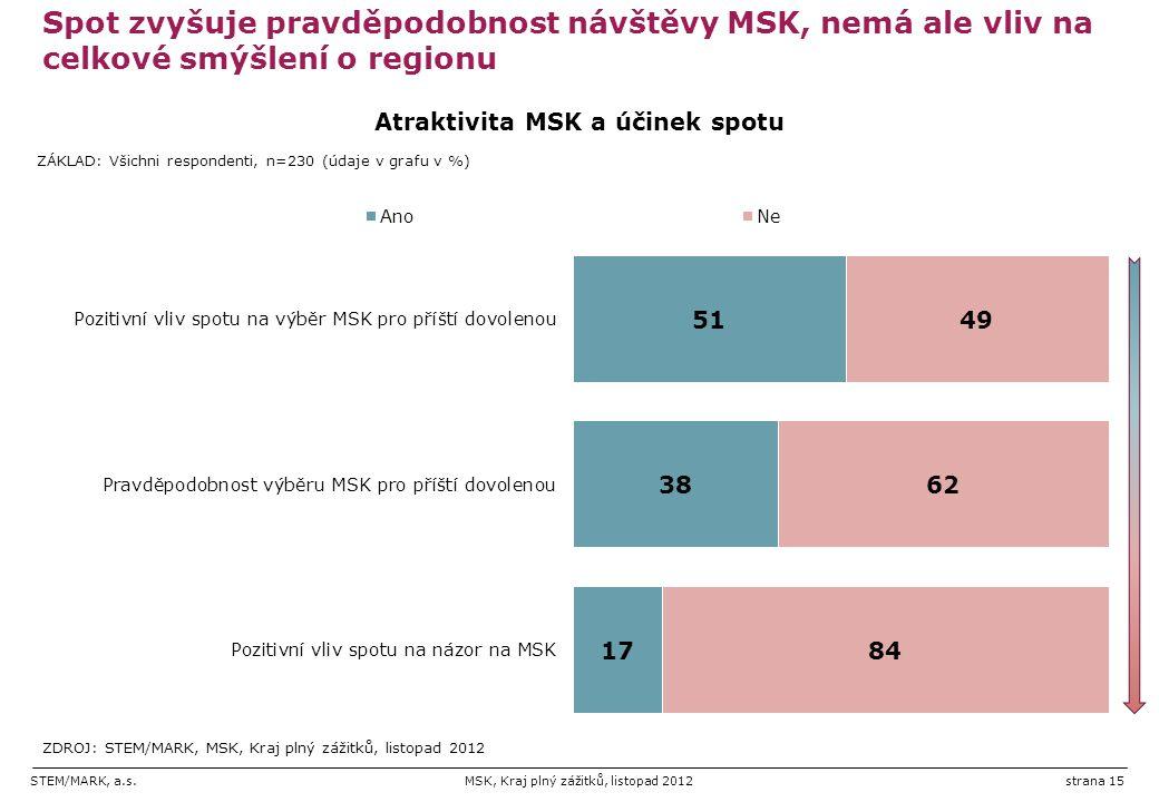 STEM/MARK, a.s.MSK, Kraj plný zážitků, listopad 2012strana 15 Spot zvyšuje pravděpodobnost návštěvy MSK, nemá ale vliv na celkové smýšlení o regionu