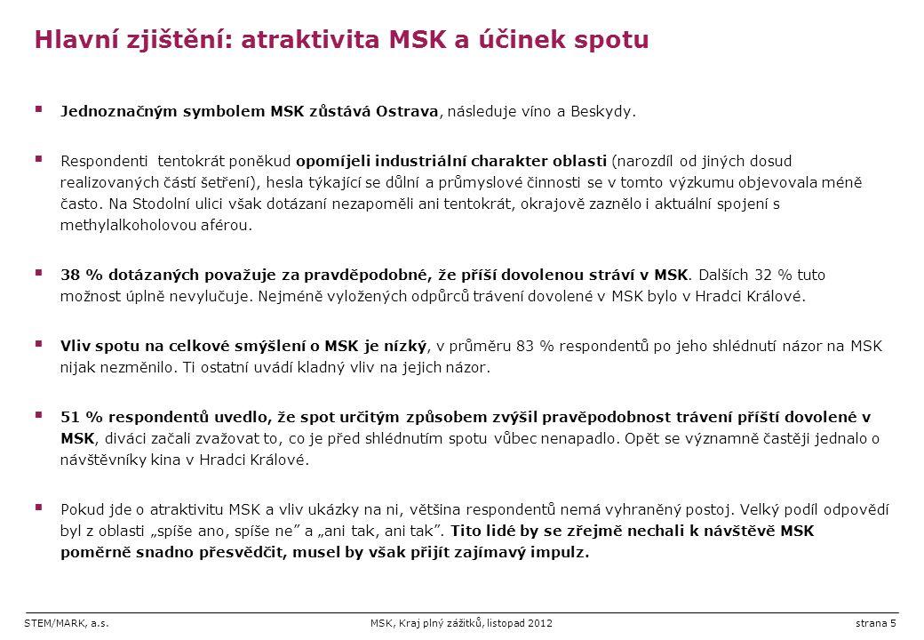 STEM/MARK, a.s.MSK, Kraj plný zážitků, listopad 2012strana 5 Hlavní zjištění: atraktivita MSK a účinek spotu  Jednoznačným symbolem MSK zůstává Ostrava, následuje víno a Beskydy.