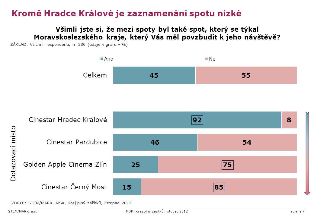 STEM/MARK, a.s.MSK, Kraj plný zážitků, listopad 2012strana 7 Kromě Hradce Králové je zaznamenání spotu nízké