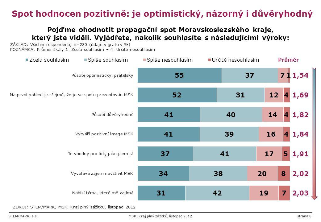 STEM/MARK, a.s.MSK, Kraj plný zážitků, listopad 2012strana 8 Spot hodnocen pozitivně: je optimistický, názorný i důvěryhodný