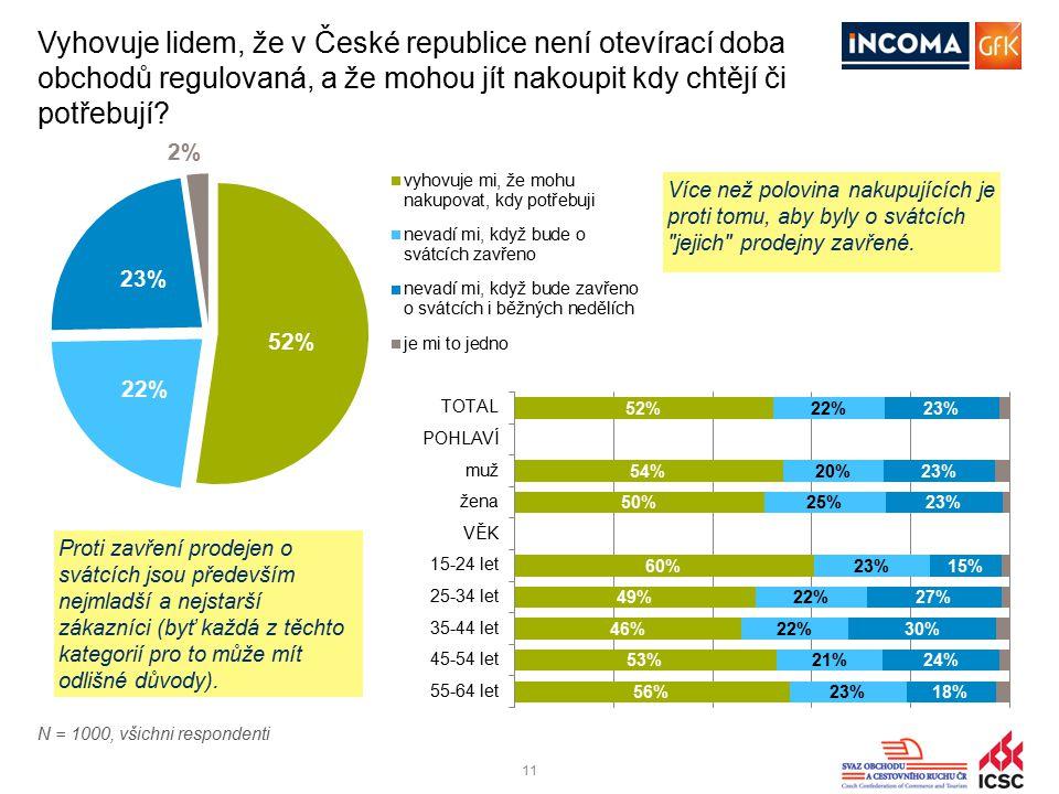 11 Vyhovuje lidem, že v České republice není otevírací doba obchodů regulovaná, a že mohou jít nakoupit kdy chtějí či potřebují? Více než polovina nak