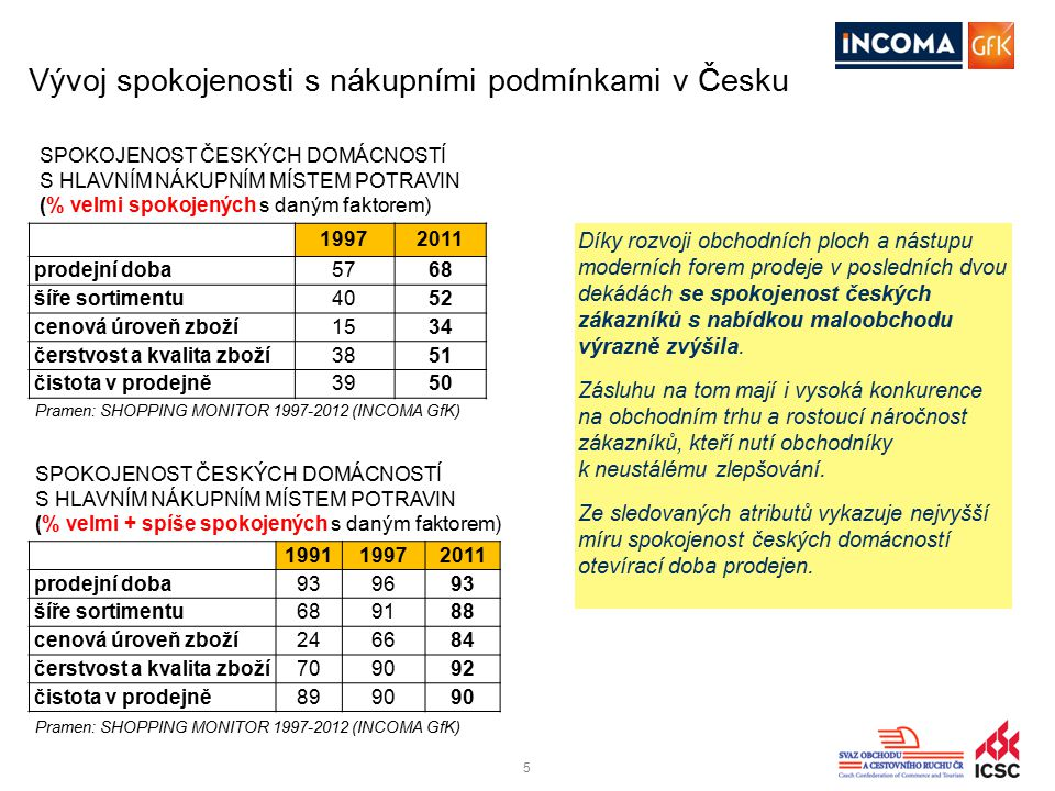 55 Vývoj spokojenosti s nákupními podmínkami v Česku 19972011 prodejní doba5768 šíře sortimentu4052 cenová úroveň zboží1534 čerstvost a kvalita zboží3