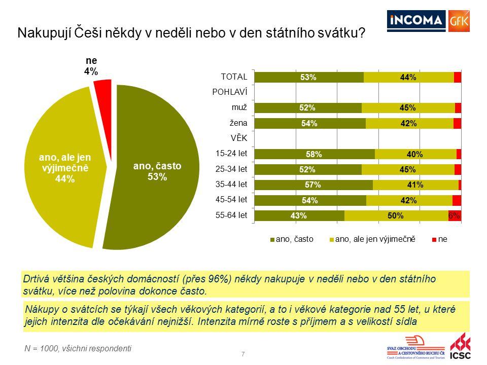 77 Nakupují Češi někdy v neděli nebo v den státního svátku? Drtivá většina českých domácností (přes 96%) někdy nakupuje v neděli nebo v den státního s