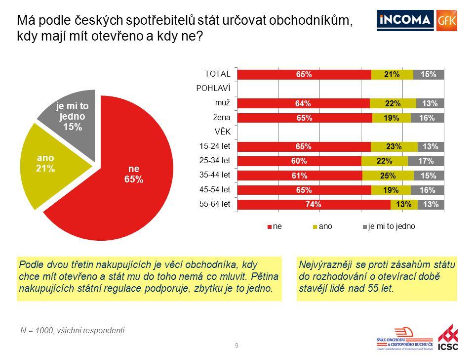 99 Má podle českých spotřebitelů stát určovat obchodníkům, kdy mají mít otevřeno a kdy ne? Podle dvou třetin nakupujících je věcí obchodníka, kdy chce
