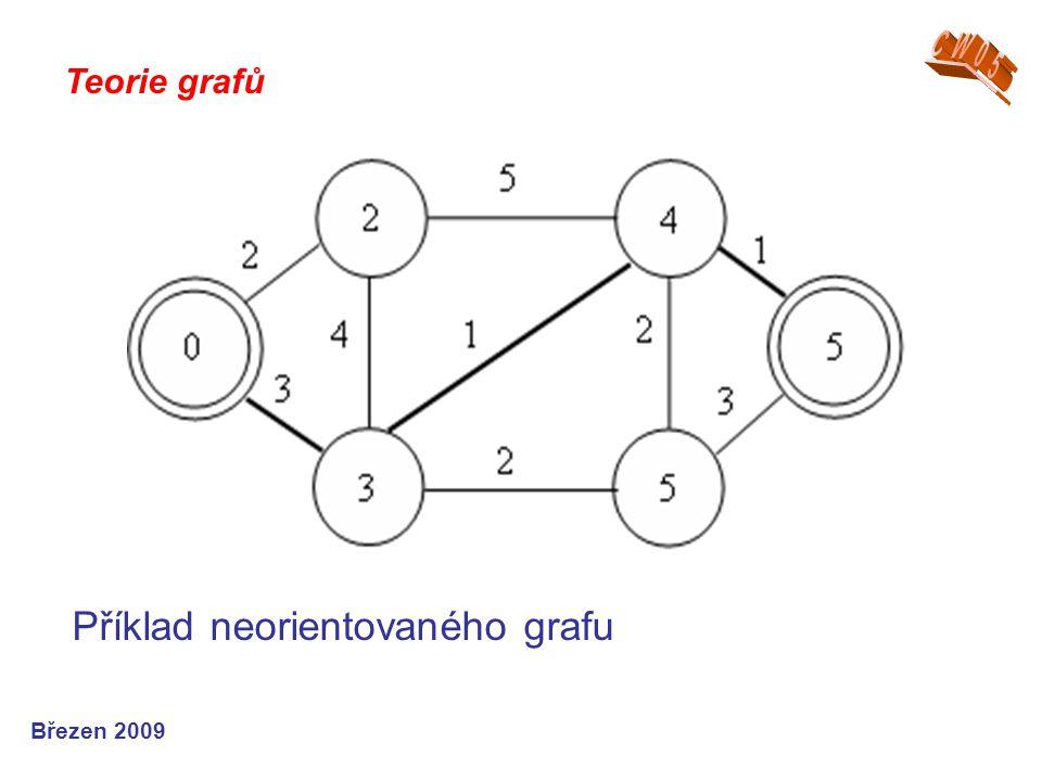 Teorie grafů Březen 2009 Příklad neorientovaného grafu