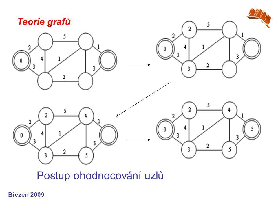 Teorie grafů Březen 2009 Postup ohodnocování uzlů
