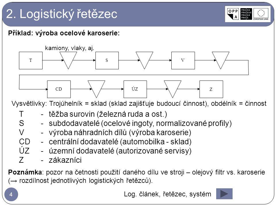TS V CDÚZ Z T-těžba surovin (železná ruda a ost.) S-subdodavatelé (ocelové ingoty, normalizované profily) V-výroba náhradních dílů (výroba karoserie)