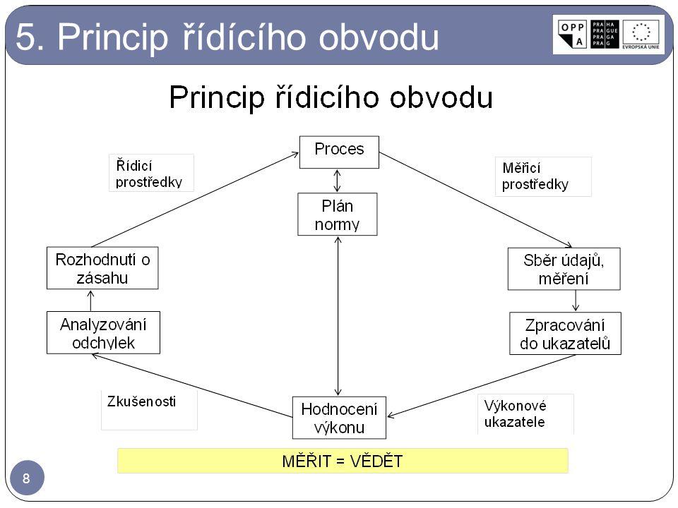 5. Princip řídícího obvodu 8