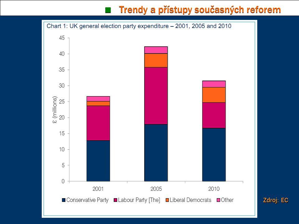 ■ Trendy a přístupy současných reforem Zdroj: EC