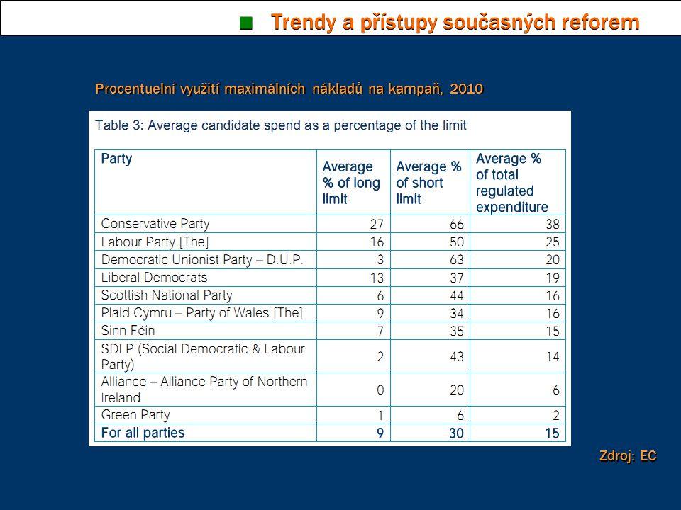 ■ Trendy a přístupy současných reforem Procentuelní využití maximálních nákladů na kampaň, 2010 Zdroj: EC
