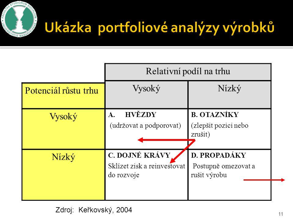 Relativní podíl na trhu VysokýNízký Potenciál růstu trhu Vysoký A.HVĚZDY (udržovat a podporovat) B. OTAZNÍKY (zlepšit pozici nebo zrušit) Nízký C. DOJ
