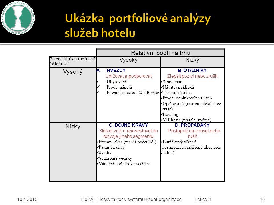 Relativní podíl na trhu Potenciál růstu možností /příležitostí VysokýNízký Vysoký A.HVĚZDY Udržovat a podporovat Ubytování Prodej nápojů Firemní akce