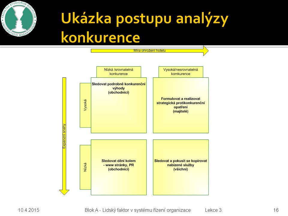 10.4.2015 Blok A - Lidský faktor v systému řízení organizace Lekce 3. 16