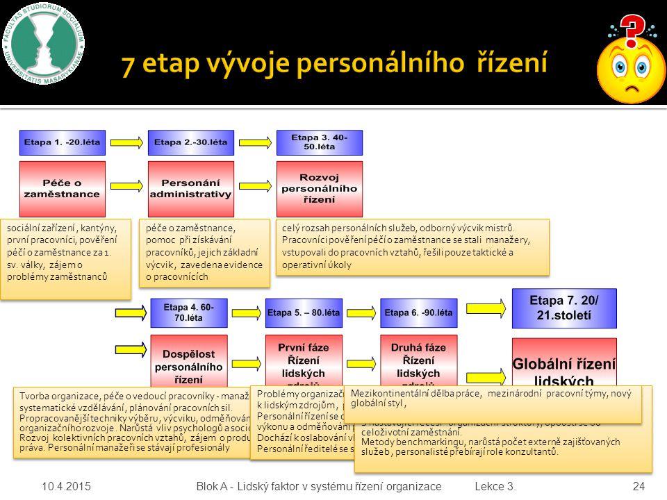 10.4.2015 Blok A - Lidský faktor v systému řízení organizace Lekce 3. 24 sociální zařízení, kantýny, první pracovníci, pověření péčí o zaměstnance za