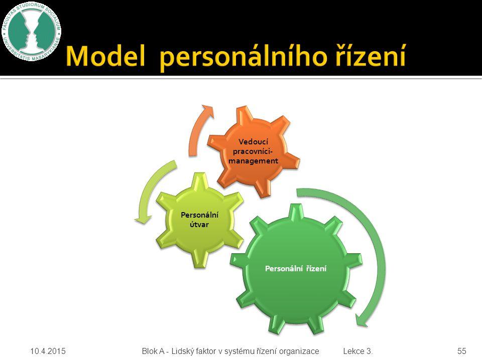 Personální řízení Personální útvar Vedoucí pracovníci- management 10.4.2015 Blok A - Lidský faktor v systému řízení organizace Lekce 3. 55