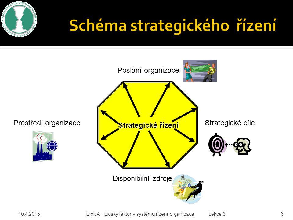 10.4.2015 Blok A - Lidský faktor v systému řízení organizace Lekce 3. 6 Strategické řízení Poslání organizace Strategické cíle Disponibilní zdroje Pro