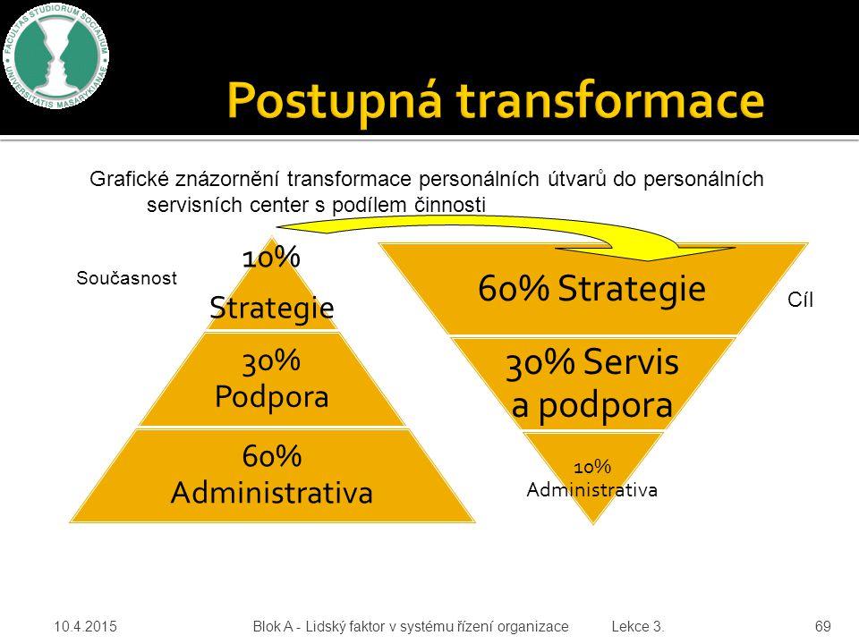 10.4.2015 Blok A - Lidský faktor v systému řízení organizace Lekce 3. 69 10% Strategie 30% Podpora 60% Administrativa 60% Strategie 30% Servis a podpo