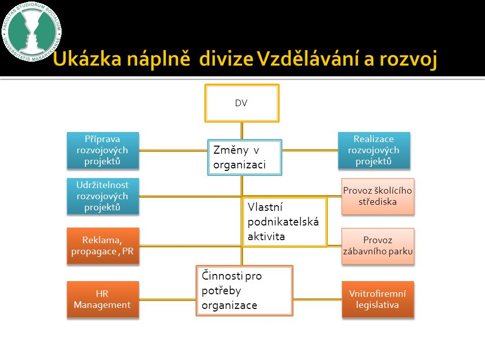 DV Příprava rozvojových projektů Realizace rozvojových projektů Provoz školícího střediska Udržitelnost rozvojových projektů Provoz zábavního parku Re