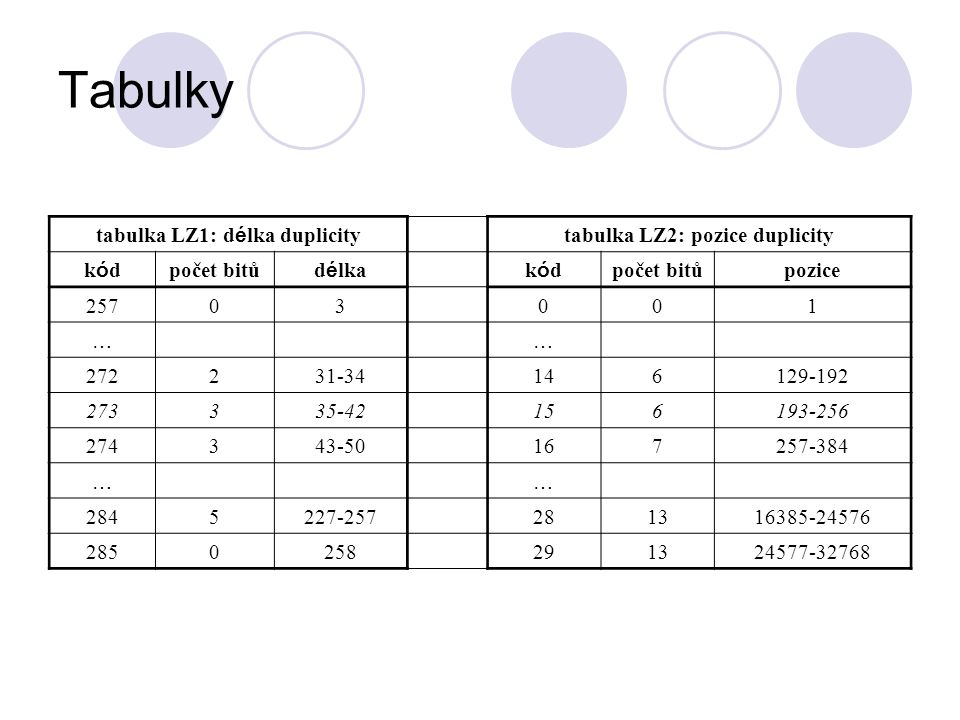 Tabulky tabulka LZ1: d é lka duplicity tabulka LZ2: pozice duplicity kódkód počet bitů d é lkakódkód počet bitůpozice 25703001 …… 272231-34146129-192
