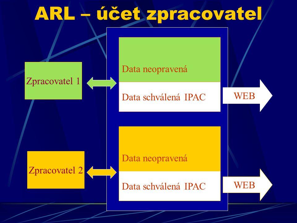 ARL – účet zpracovatel Data neopravená Data schválená IPAC WEB Data neopravená Data schválená IPAC WEB Zpracovatel 1 Zpracovatel 2