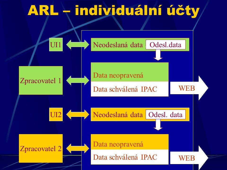 ARL – individuální účty Data neopravená Data schválená IPAC Data neopravená Data schválená IPAC Zpracovatel 1 Zpracovatel 2 UI1 UI2 Neodeslaná data. N
