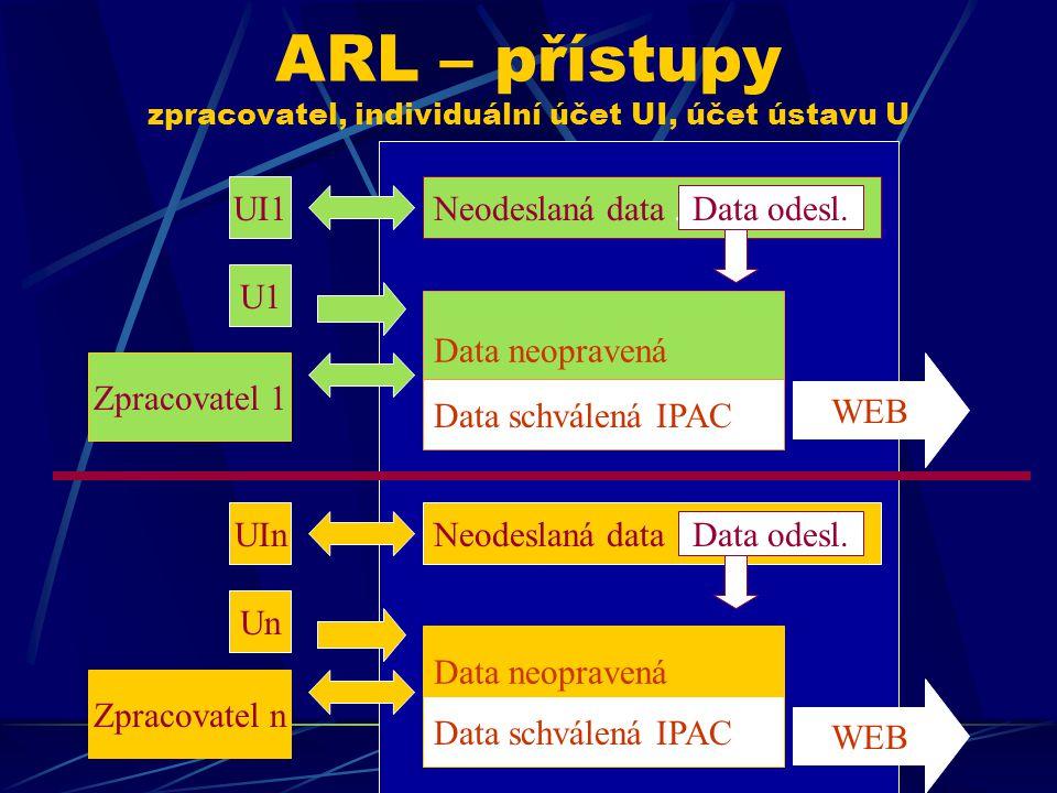 ARL – přístupy zpracovatel, individuální účet UI, účet ústavu U Data neopravená Data schválená IPAC Data neopravená Data schválená IPAC Zpracovatel 1 Zpracovatel n UI1 UIn Neodeslaná data.
