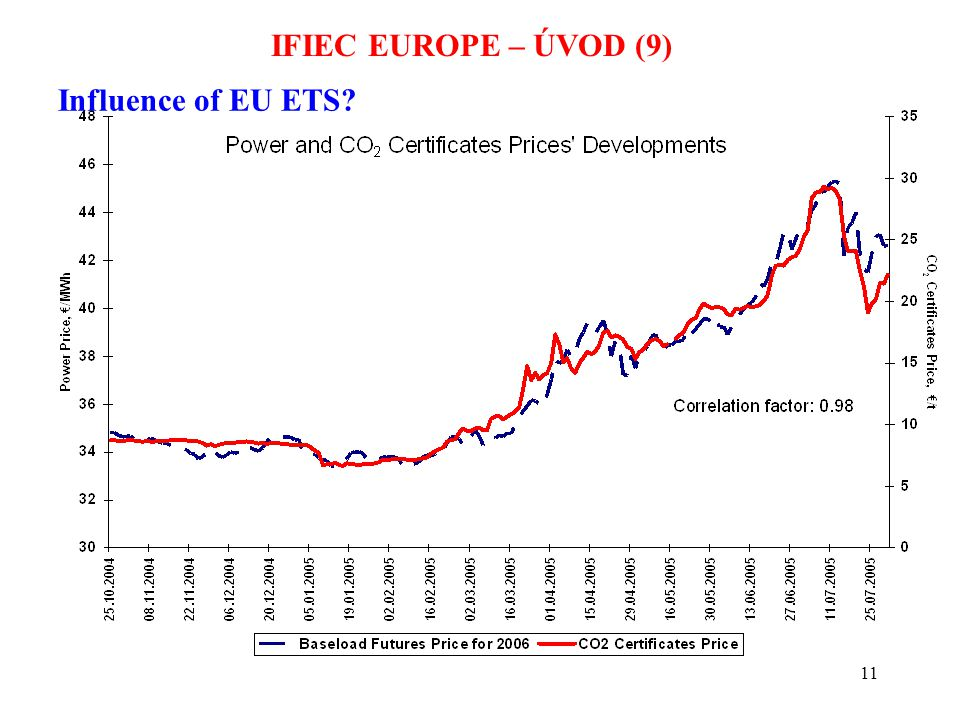 11 IFIEC EUROPE – ÚVOD (9) Influence of EU ETS