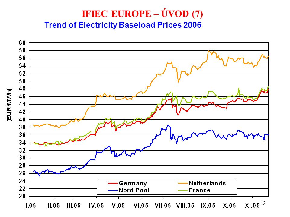 9 IFIEC EUROPE – ÚVOD (7) Trend of Electricity Baseload Prices 2006