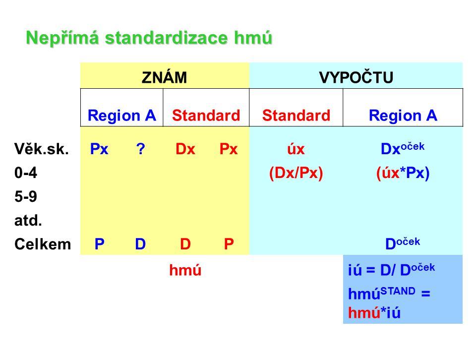 Nepřímá standardizace hmú ZNÁMVYPOČTU Region AStandard Region A Věk.sk.Px?DxPxúxDx oček 0-4 (Dx/Px)(úx*Px) 5-9 atd. CelkemPDDP D oček hmúiú = D/ D oče