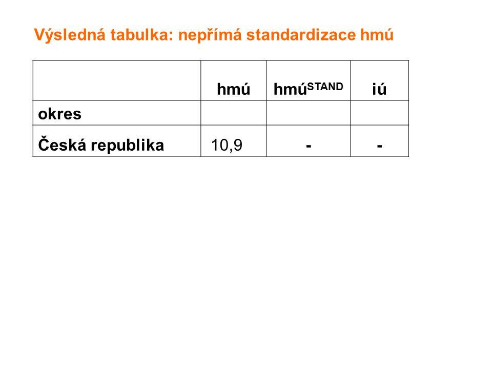 hmúhmú STAND iú okres Česká republika 10,9-- Výsledná tabulka: nepřímá standardizace hmú