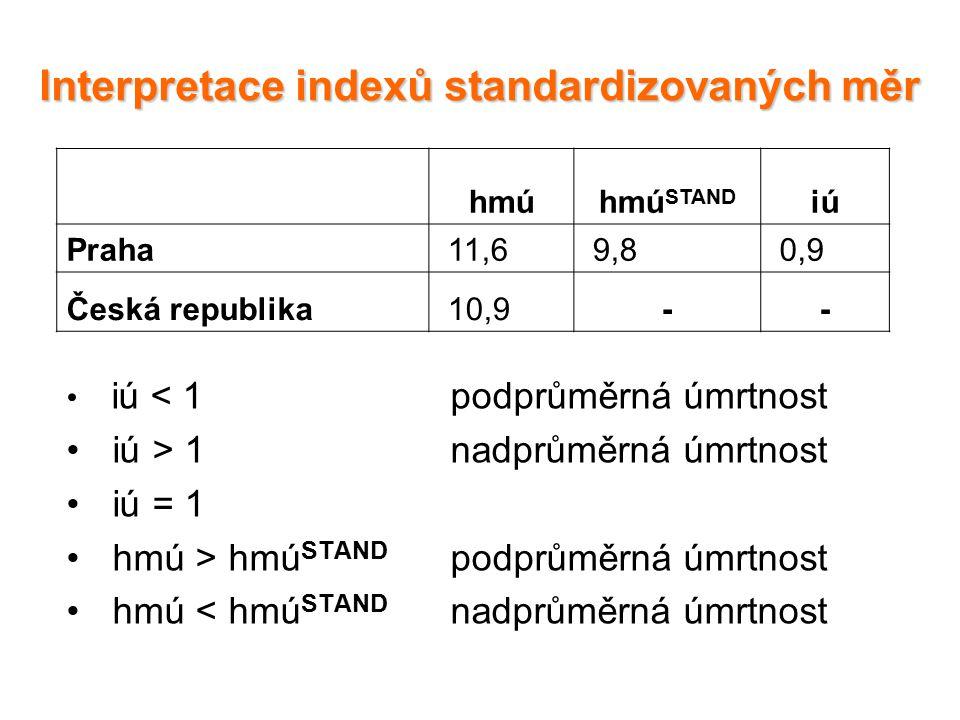Interpretace indexů standardizovaných měr iú < 1 podprůměrná úmrtnost iú > 1 nadprůměrná úmrtnost iú = 1 hmú > hmú STAND podprůměrná úmrtnost hmú < hmú STAND nadprůměrná úmrtnost hmúhmú STAND iú Praha 11,6 9,8 0,9 Česká republika 10,9--