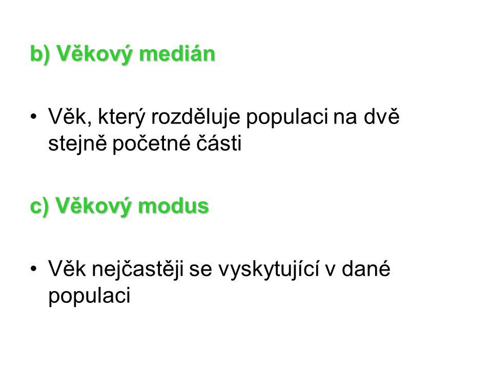 b) Věkový medián Věk, který rozděluje populaci na dvě stejně početné části c) Věkový modus Věk nejčastěji se vyskytující v dané populaci