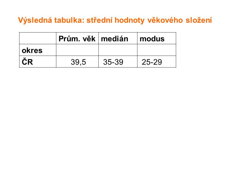Výsledná tabulka: střední hodnoty věkového složení Prům. věkmediánmodus okres ČR 39,5 35-39 25-29
