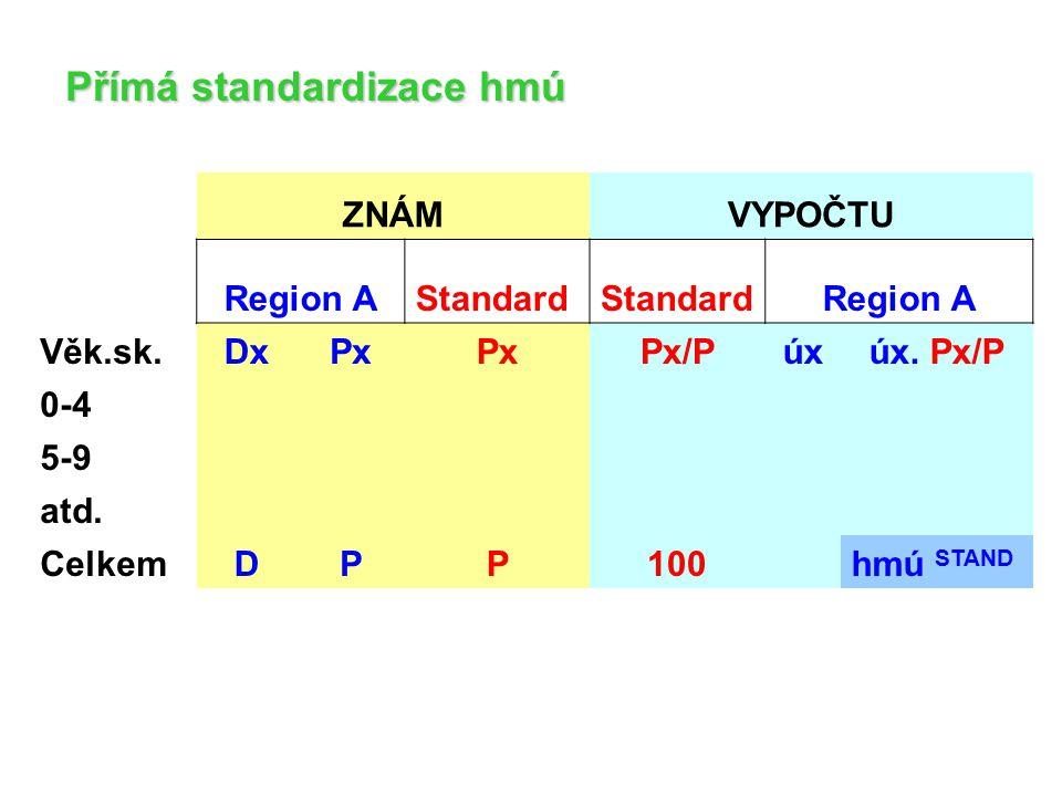 ZNÁMVYPOČTU Region AStandard Region A Věk.sk.DxPx Px/Púxúx. Px/P 0-4 5-9 atd. CelkemDPP100 hmú STAND Přímá standardizace hmú
