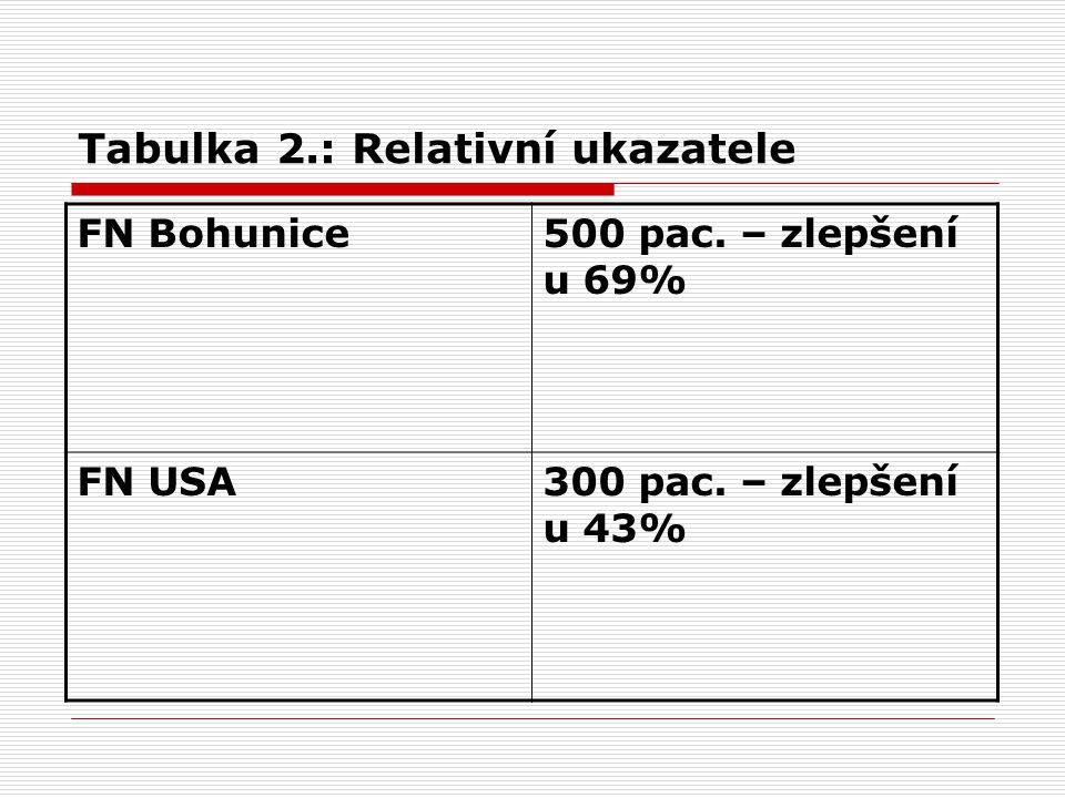 Tabulka 2.: Relativní ukazatele FN Bohunice500 pac.