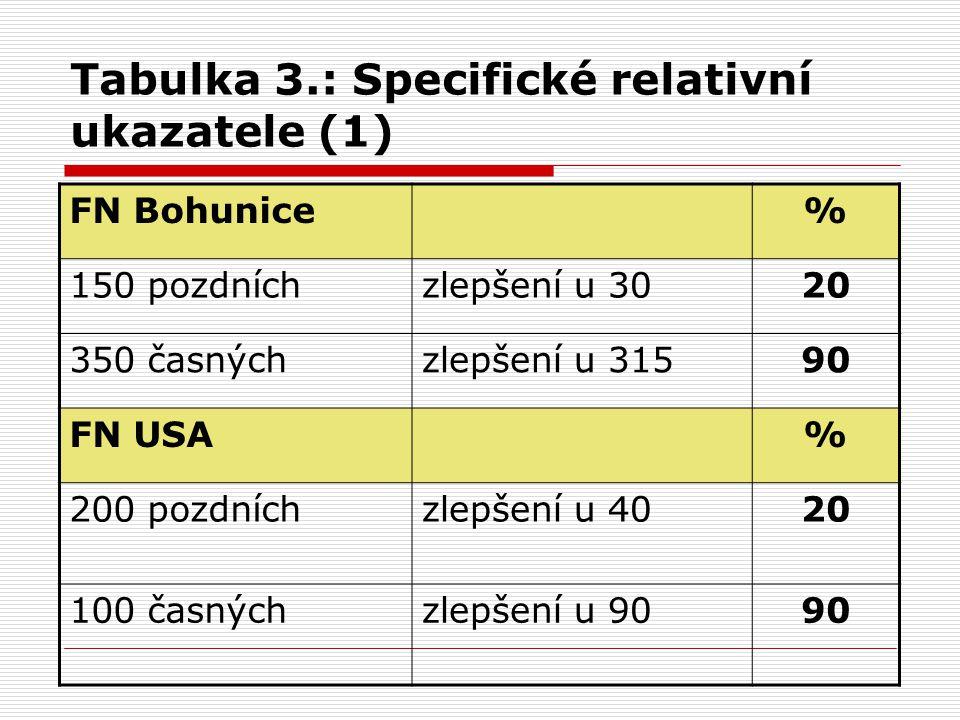 Tabulka 3.: Specifické relativní ukazatele (1) FN Bohunice% 150 pozdníchzlepšení u 3020 350 časnýchzlepšení u 31590 FN USA% 200 pozdníchzlepšení u 4020 100 časnýchzlepšení u 9090