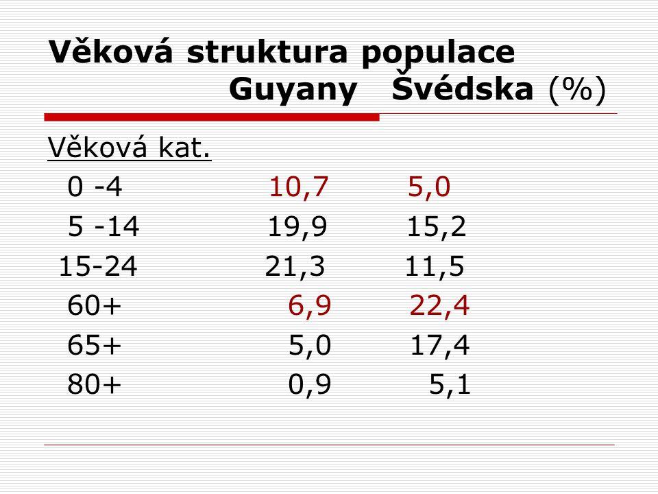 Věková struktura populace Guyany Švédska (%) Věková kat.