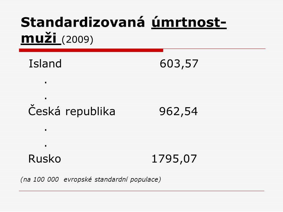Standardizovaná úmrtnost- muži (2009) Island 603,57.