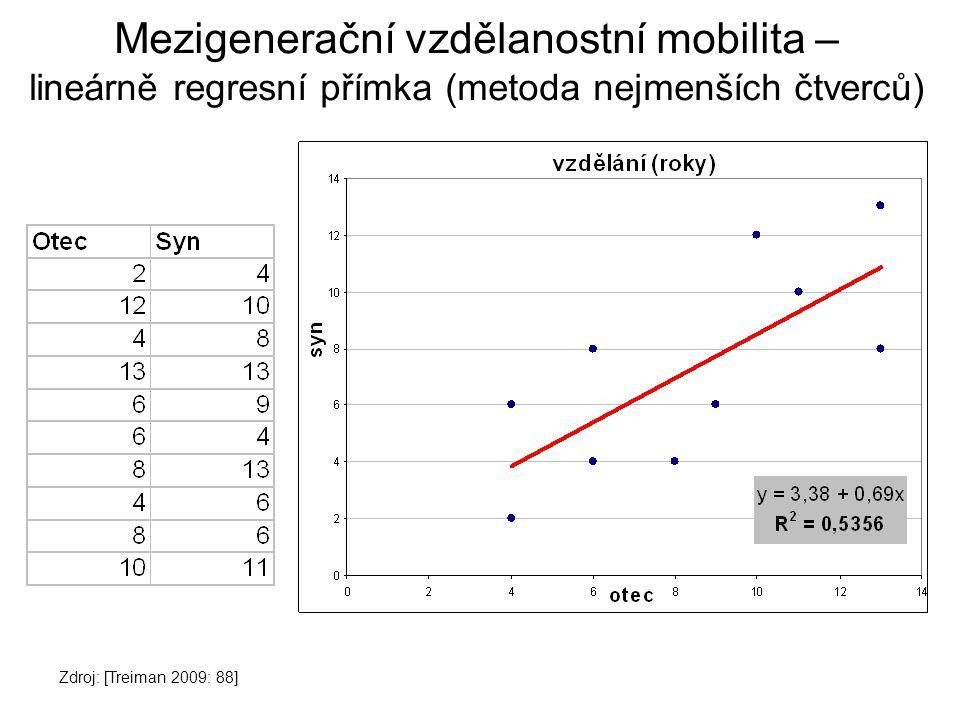 Konfigurace v datech na základě podskupin [Disman 1993: 210-211]