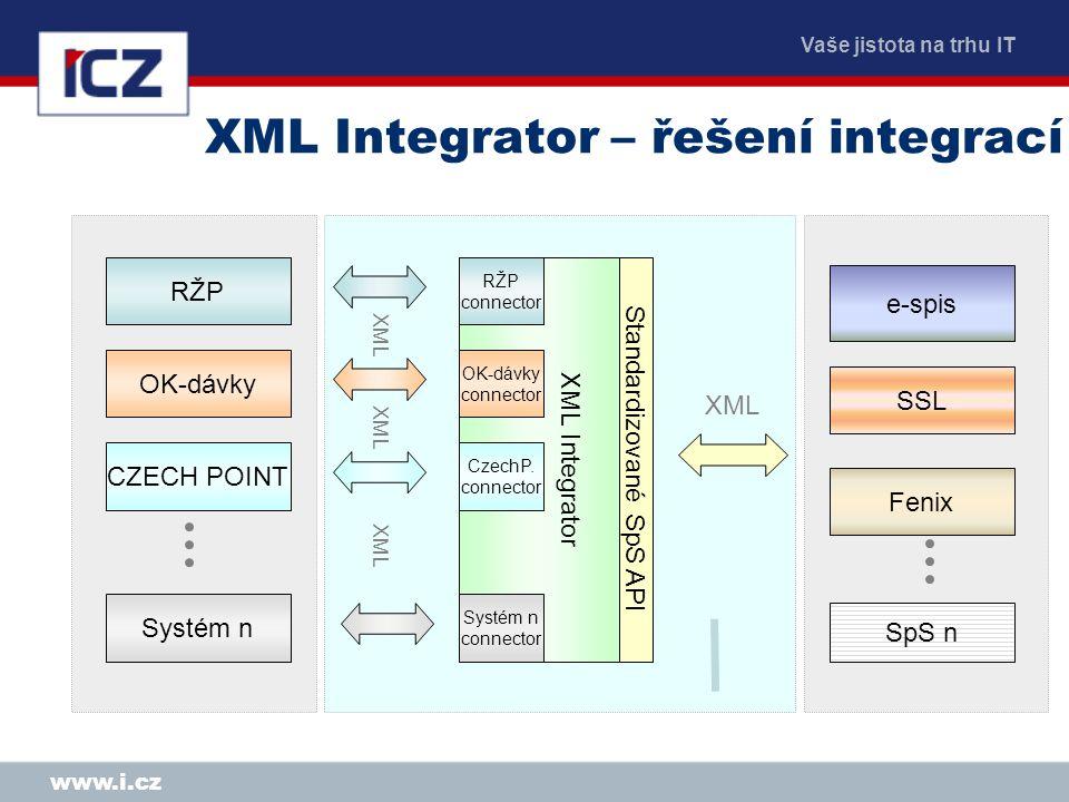 Vaše jistota na trhu IT www.i.cz XML Integrator – řešení integrací RŽP OK-dávky Systém n CZECH POINT e-spis SSL SpS n XML Fenix XML Integrator Standardizované SpS API RŽP connector OK-dávky connector CzechP.