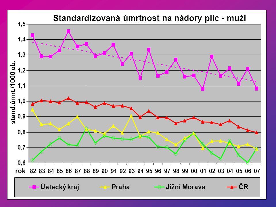 Standardizovaná úmrtnost na nádory plic - muži 0,6 0,7 0,8 0,9 1,0 1,1 1,2 1,3 1,4 1,5 8283848586878889909192939495969798990001020304050607 rok stand.