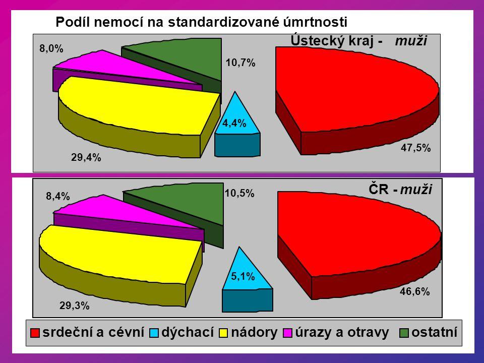 Podíl nemocí na standardizované úmrtnosti Ústecký kraj -muži 8,0% 29,4% 10,7% 4,4% 47,5% ČR -muži 29,3% 10,5% 46,6% 5,1% 8,4% srdeční a cévnídýchacíná