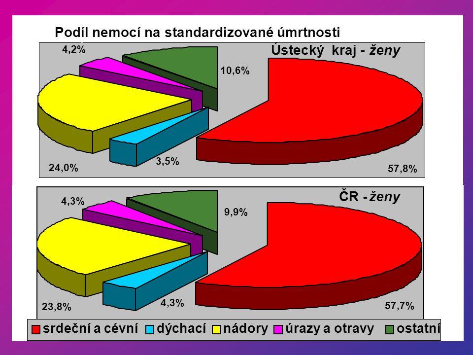 Podíl nemocí na standardizované úmrtnosti Ú Ústecký kraj -ženy 4,2% 24,0% 10,6% 3,5% 57,8% ČR - ženy 4,3% 57,7% 9,9% 23,8% 4,3% srdeční a cévnídýchací