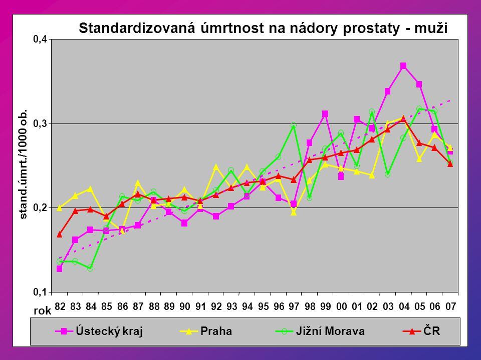 Standardizovaná úmrtnost na nádory prostaty - muži 0,1 0,2 0,3 0,4 8283848586878889909192939495969798990001020304050607 rok stand.úmrt./1000 ob. Ústec