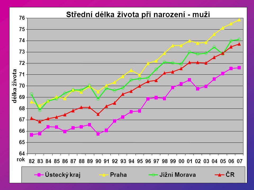 Střední délka života při narození - ženy 72 73 74 75 76 77 78 79 80 81 82 83848586878889909192939495969798990001020304050607 rok délka života Ústecký krajPrahaJižní MoravaČR