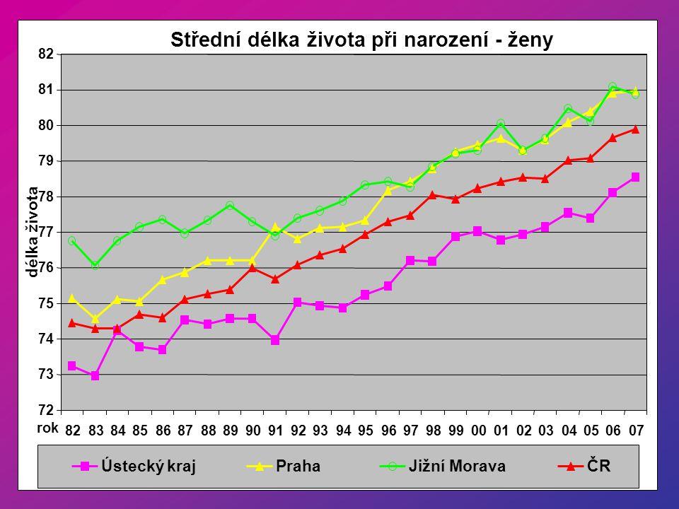 Podíl nemocí na standardizované úmrtnosti Ú Ústecký kraj -ženy 4,2% 24,0% 10,6% 3,5% 57,8% ČR - ženy 4,3% 57,7% 9,9% 23,8% 4,3% srdeční a cévnídýchacínádoryúrazy a otravyostatní
