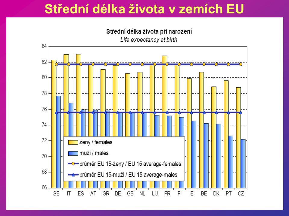 Střední délka života v zemích EU